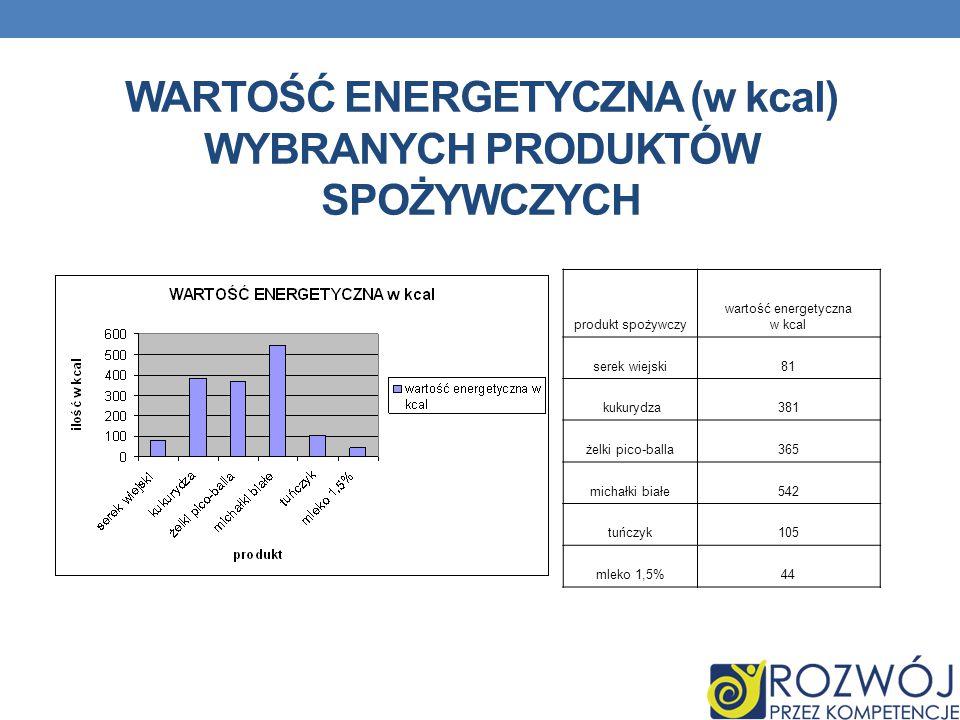 WARTOŚĆ ENERGETYCZNA (w kcal) WYBRANYCH PRODUKTÓW SPOŻYWCZYCH produkt spożywczy wartość energetyczna w kcal serek wiejski81 kukurydza381 żelki pico-ba