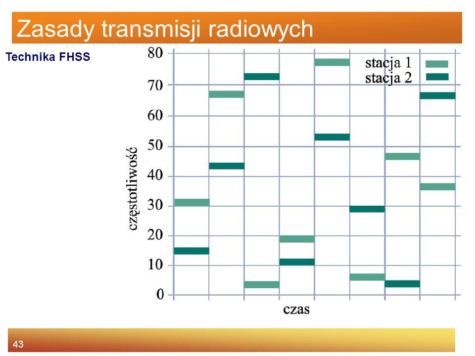 43 Zasady transmisji radiowych Technika FHSS
