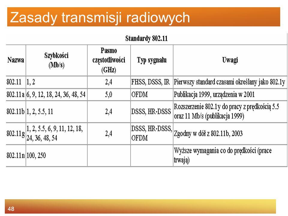48 Zasady transmisji radiowych