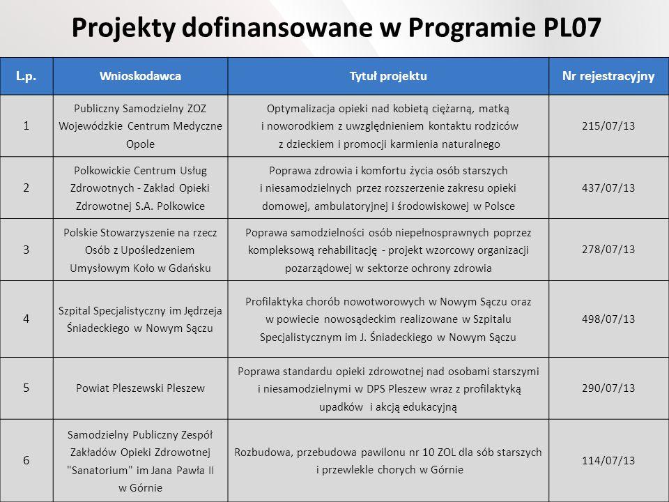 Projekty dofinansowane w Programie PL07 L.p. WnioskodawcaTytuł projektu Nr rejestracyjny 1 Publiczny Samodzielny ZOZ Wojewódzkie Centrum Medyczne Opol