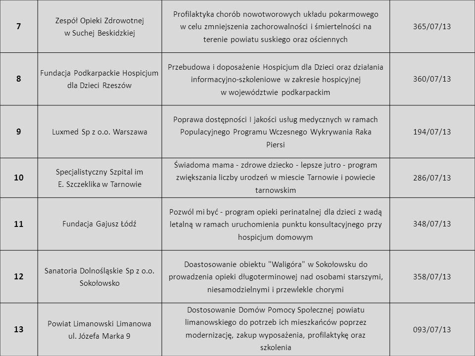 7 Zespół Opieki Zdrowotnej w Suchej Beskidzkiej Profilaktyka chorób nowotworowych układu pokarmowego w celu zmniejszenia zachorowalności i śmiertelnoś