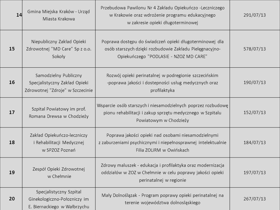 14 Gmina Miejska Kraków - Urząd Miasta Krakowa Przebudowa Pawilonu Nr 4 Zakładu Opiekuńczo -Leczniczego w Krakowie oraz wdrożenie programu edukacyjneg