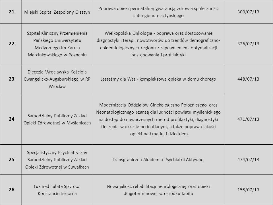 21 Miejski Szpital Zespolony Olsztyn Poprawa opieki perinatalnej gwarancją zdrowia społeczności subregionu olsztyńskiego 300/07/13 22 Szpital Kliniczn