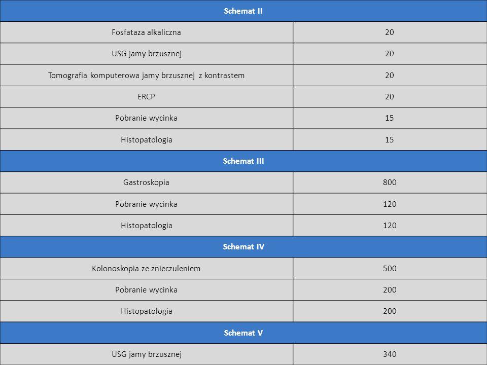 Schemat II Fosfataza alkaliczna20 USG jamy brzusznej20 Tomografia komputerowa jamy brzusznej z kontrastem20 ERCP20 Pobranie wycinka15 Histopatologia15