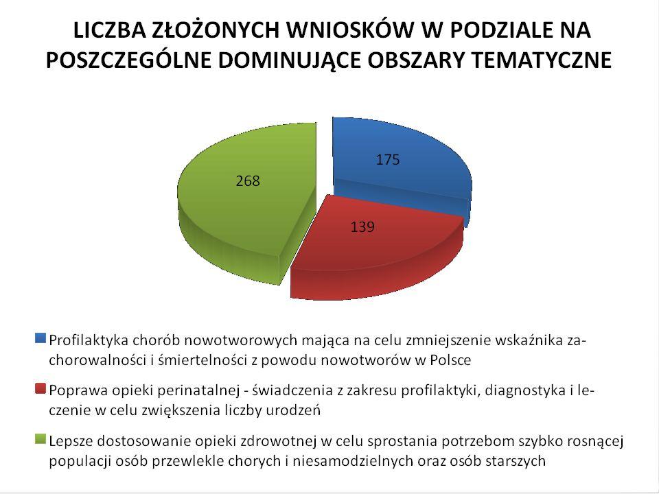 Projekty dofinansowane w Programie PL07 L.p.