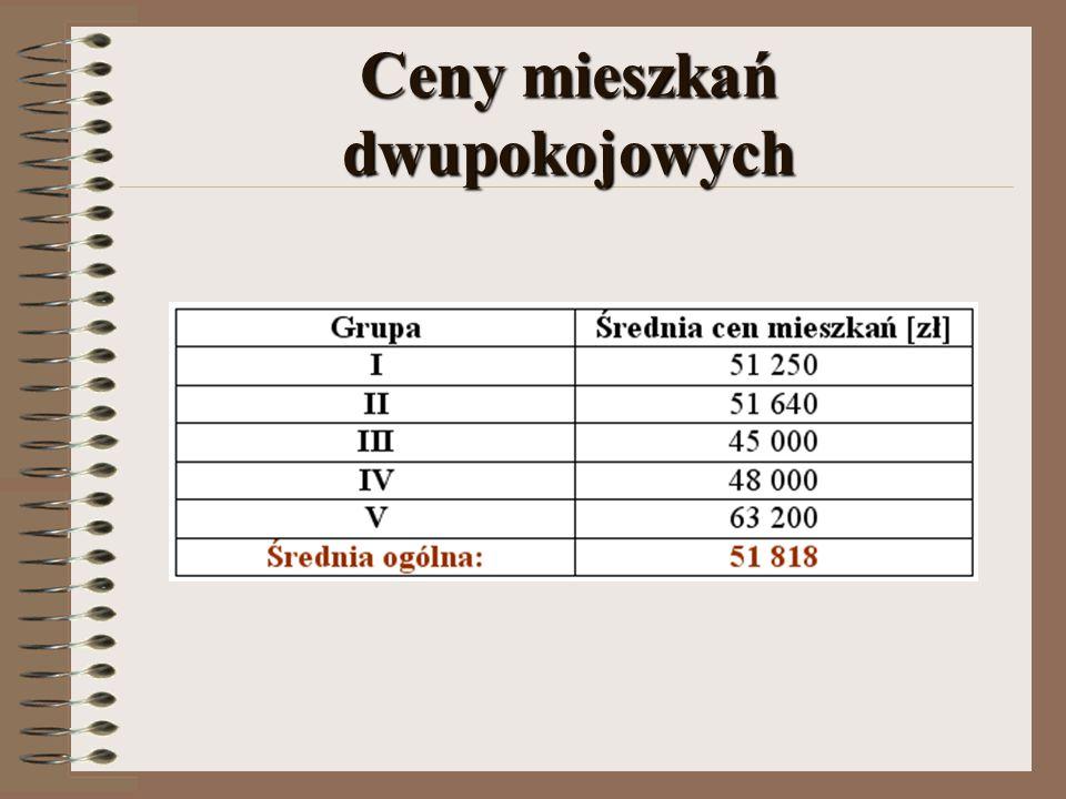 Ceny mieszkań dwupokojowych