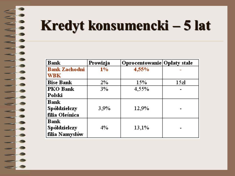 Kredyt konsumencki – 5 lat