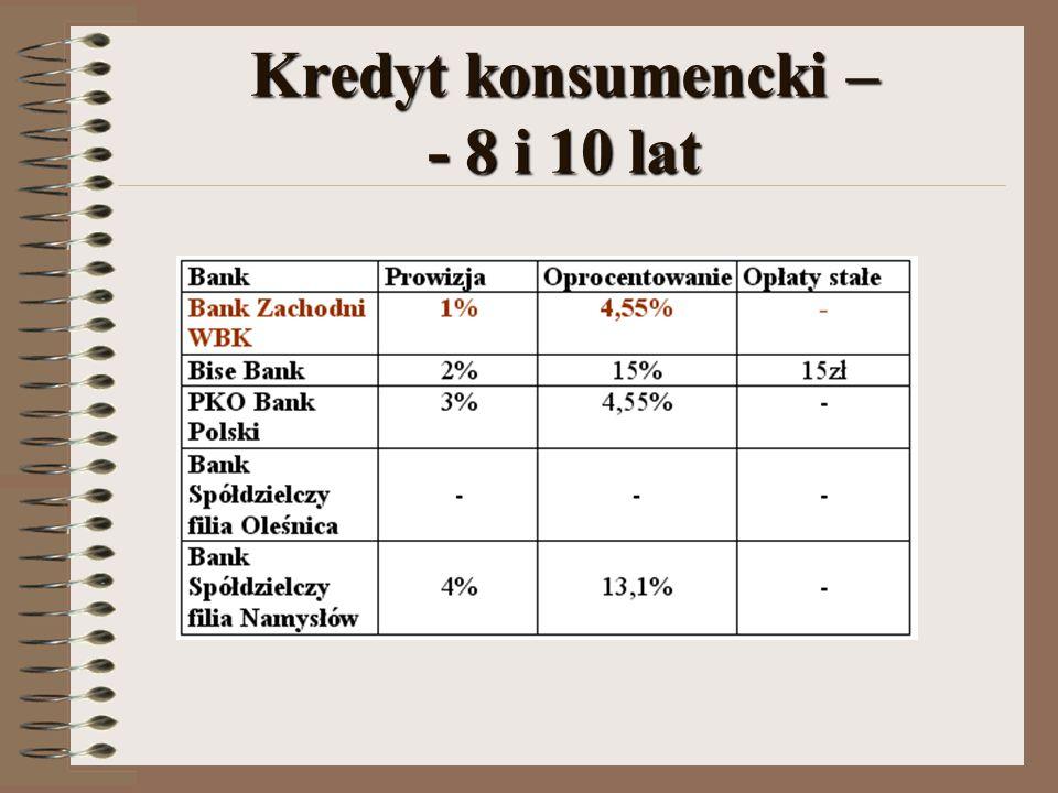Kredyt konsumencki – - 8 i 10 lat