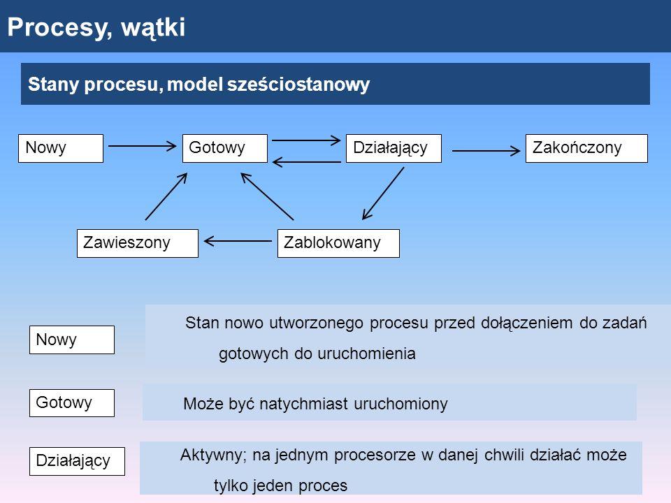Procesy, wątki Stany procesu, model sześciostanowy Stan nowo utworzonego procesu przed dołączeniem do zadań gotowych do uruchomienia NowyGotowyDziałającyZakończony ZawieszonyZablokowany Nowy Gotowy Może być natychmiast uruchomiony Działający Aktywny; na jednym procesorze w danej chwili działać może tylko jeden proces
