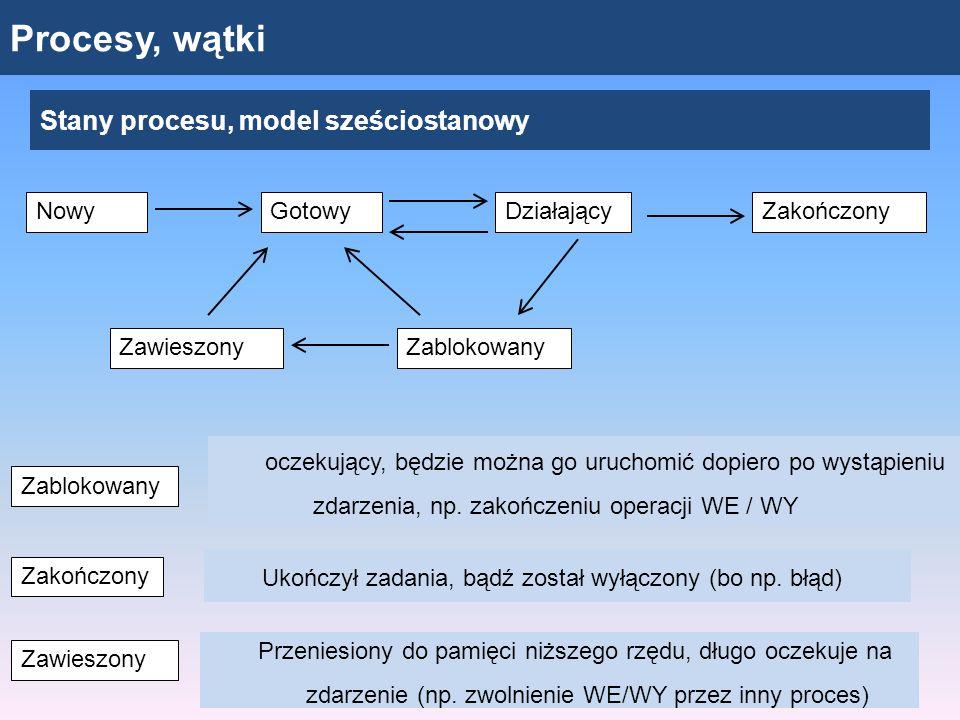 Procesy, wątki Stany procesu, model sześciostanowy oczekujący, będzie można go uruchomić dopiero po wystąpieniu zdarzenia, np. zakończeniu operacji WE
