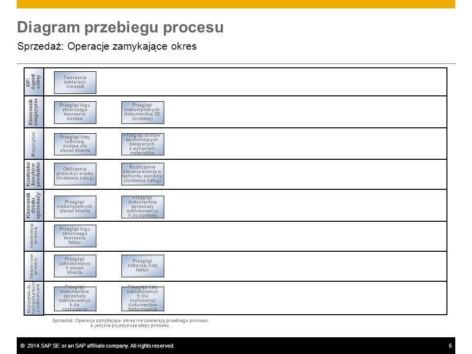 ©2014 SAP SE or an SAP affiliate company. All rights reserved.5 Diagram przebiegu procesu Sprzedaż: Operacje zamykające okres Administracja sprzedażą