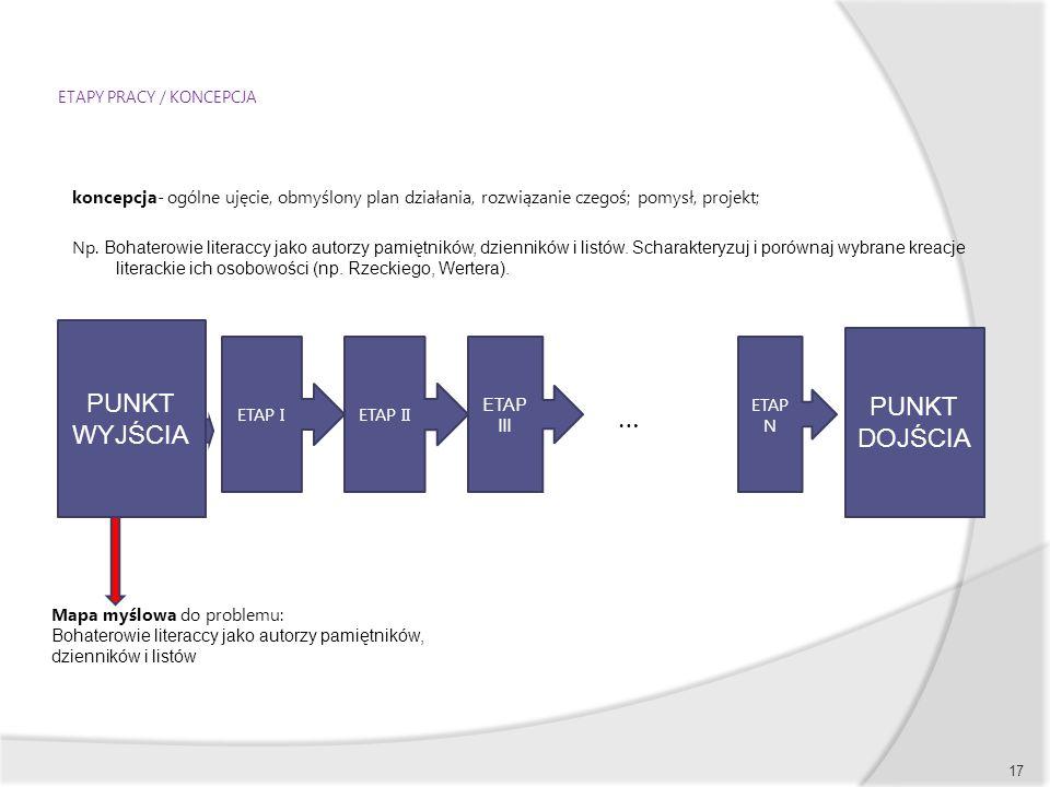 ETAPY PRACY / KONCEPCJA koncepcja- ogólne ujęcie, obmyślony plan działania, rozwiązanie czegoś; pomysł, projekt; Np. Bohaterowie literaccy jako autorz
