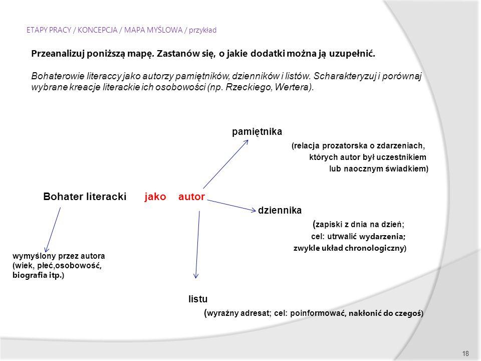 ETAPY PRACY / KONCEPCJA / MAPA MYŚLOWA / przykład pamiętnika (relacja prozatorska o zdarzeniach, których autor był uczestnikiem lub naocznym świadkiem