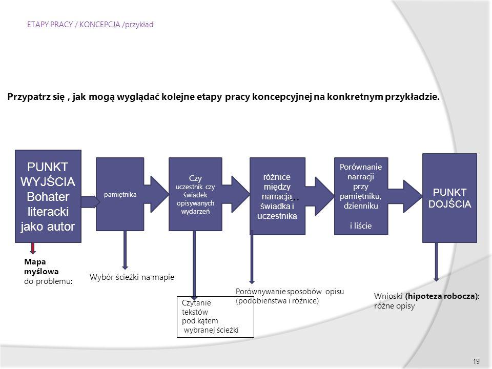 ETAPY PRACY / KONCEPCJA /przykład Przypatrz się, jak mogą wyglądać kolejne etapy pracy koncepcyjnej na konkretnym przykładzie. 19 PUNKT WYJŚCIA Bohate