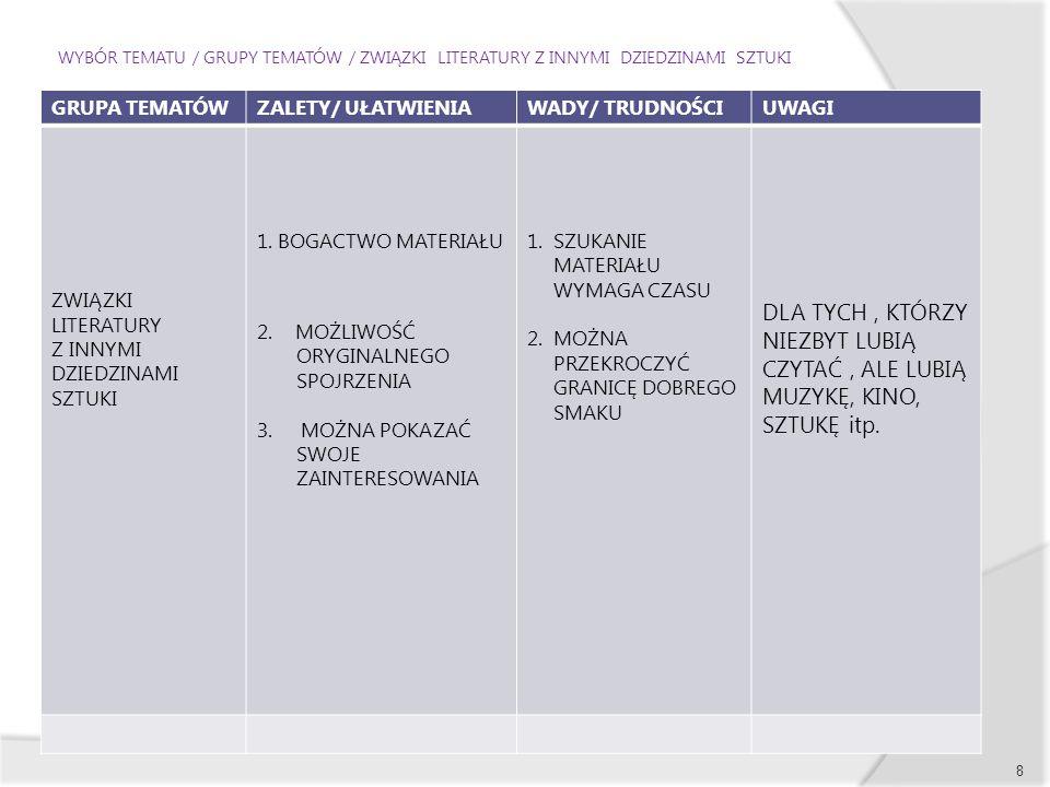 WYBÓR TEMATU / GRUPY TEMATÓW / ZWIĄZKI LITERATURY Z INNYMI DZIEDZINAMI SZTUKI GRUPA TEMATÓWZALETY/ UŁATWIENIAWADY/ TRUDNOŚCIUWAGI ZWIĄZKI LITERATURY Z INNYMI DZIEDZINAMI SZTUKI 1.