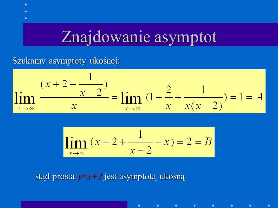 Znajdowanie asymptot Szukamy asymptoty ukośnej: stąd prosta y=x+2 jest asymptotą ukośną