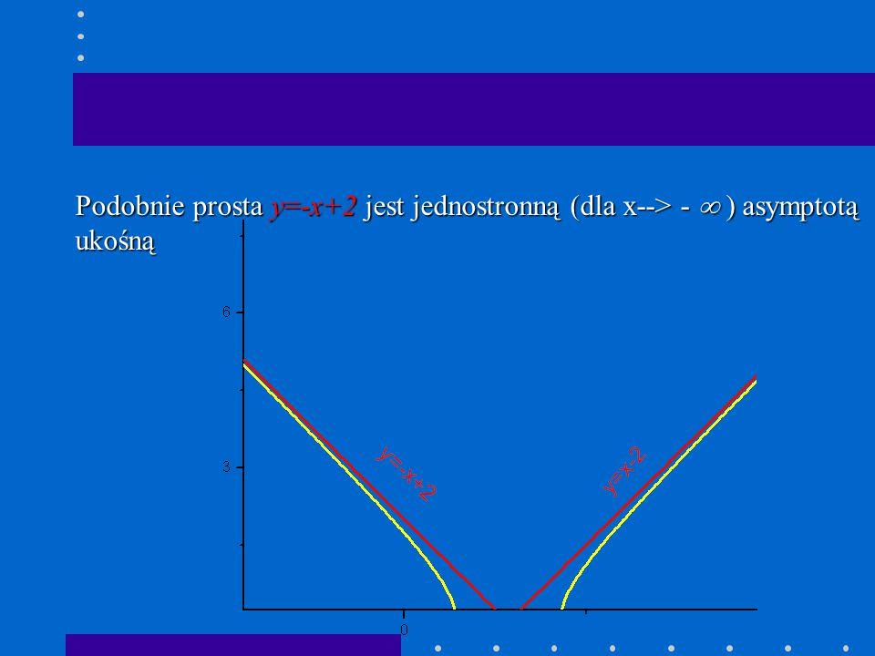 Podobnie prosta y=-x+2 jest jednostronną (dla x--> -  ) asymptotą ukośną