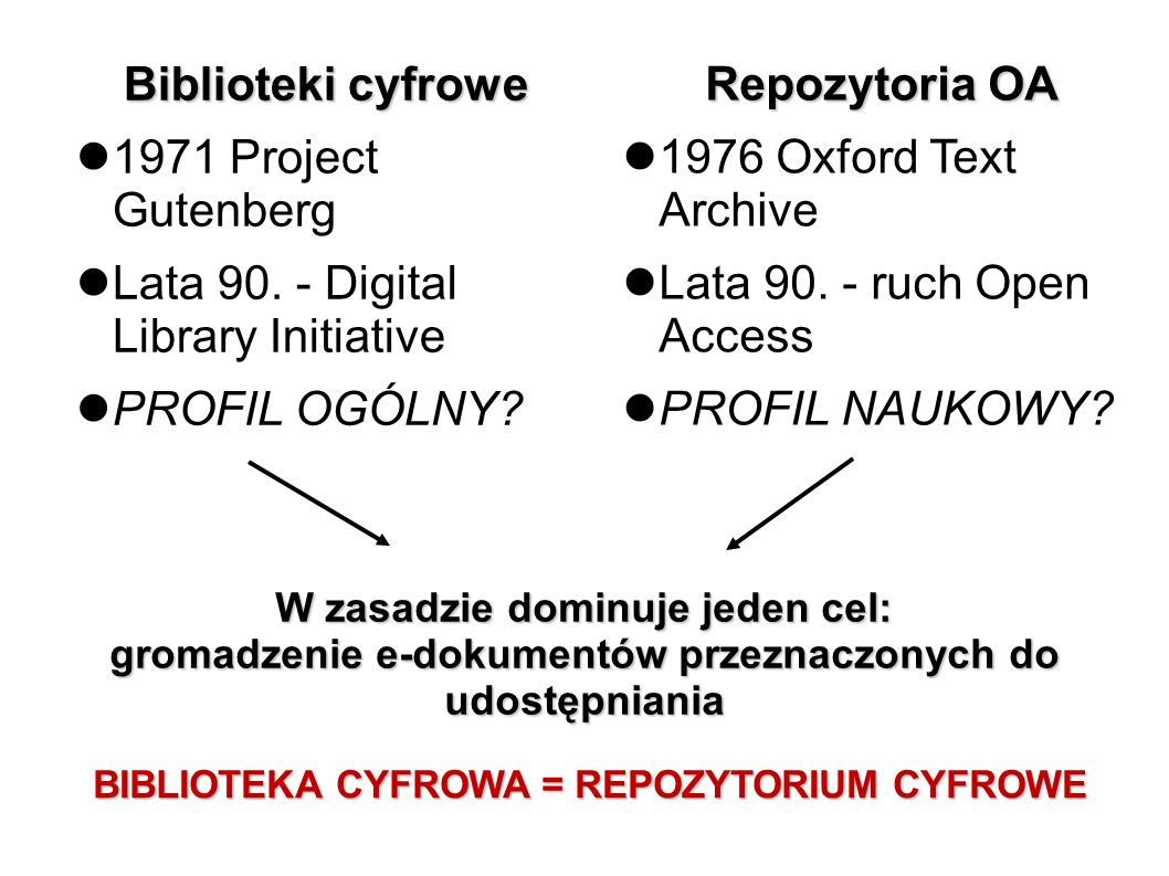 Biblioteki cyfrowe 1971 Project Gutenberg Lata 90. - Digital Library Initiative PROFIL OGÓLNY? Repozytoria OA 1976 Oxford Text Archive Lata 90. - ruch