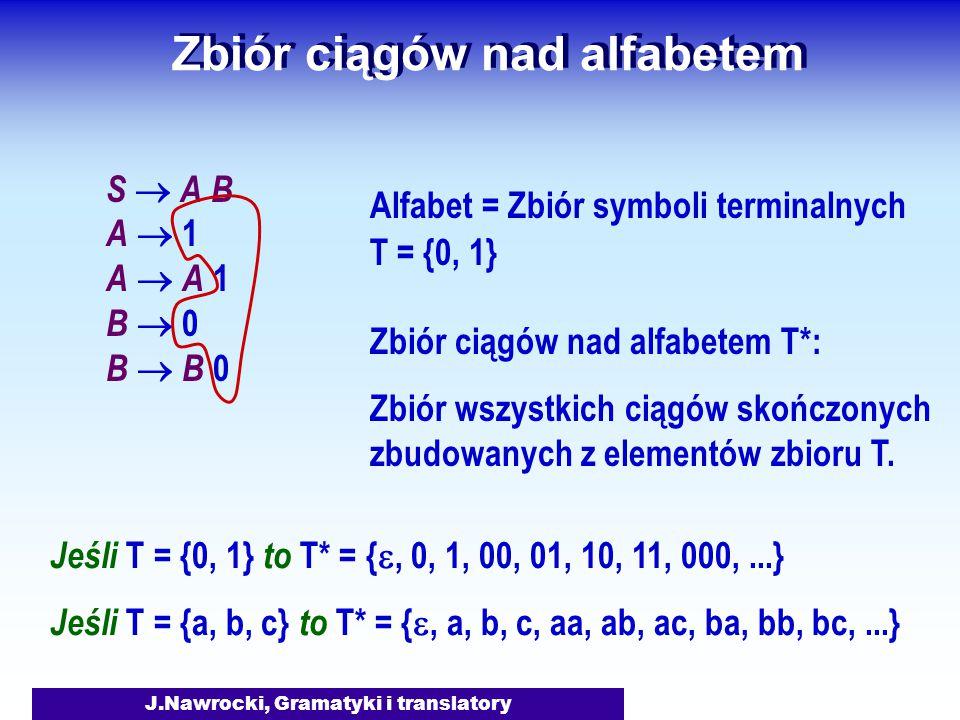 J.Nawrocki, Gramatyki i translatory Zbiór ciągów nad alfabetem S  A B A  1 A  A 1 B  0 B  B 0 Alfabet = Zbiór symboli terminalnych T = {0, 1} Zbiór ciągów nad alfabetem T*: Zbiór wszystkich ciągów skończonych zbudowanych z elementów zbioru T.