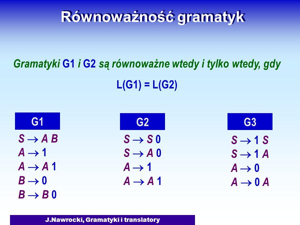J.Nawrocki, Gramatyki i translatory Równoważność gramatyk Gramatyki G1 i G2 są równoważne wtedy i tylko wtedy, gdy L(G1) = L(G2) S  A B A  1 A  A 1 B  0 B  B 0 G1 S  S 0 S  A 0 A  1 A  A 1 G2 S  1 S S  1 A A  0 A  0 A G3