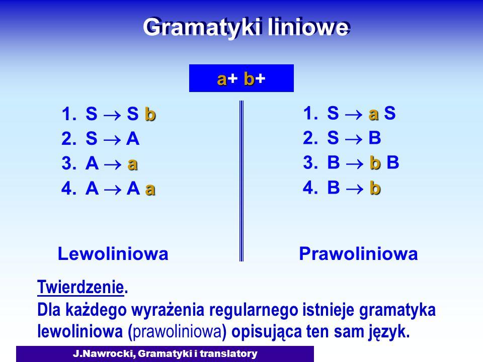 J.Nawrocki, Gramatyki i translatory Gramatyki liniowe b 1.S  S b 2.S  A a 3.A  a a 4.A  A a Lewoliniowa Prawoliniowa a 1.S  a S 2.S  B b 3.B  b B b 4.B  b aba+ b+aba+ b+ Twierdzenie.
