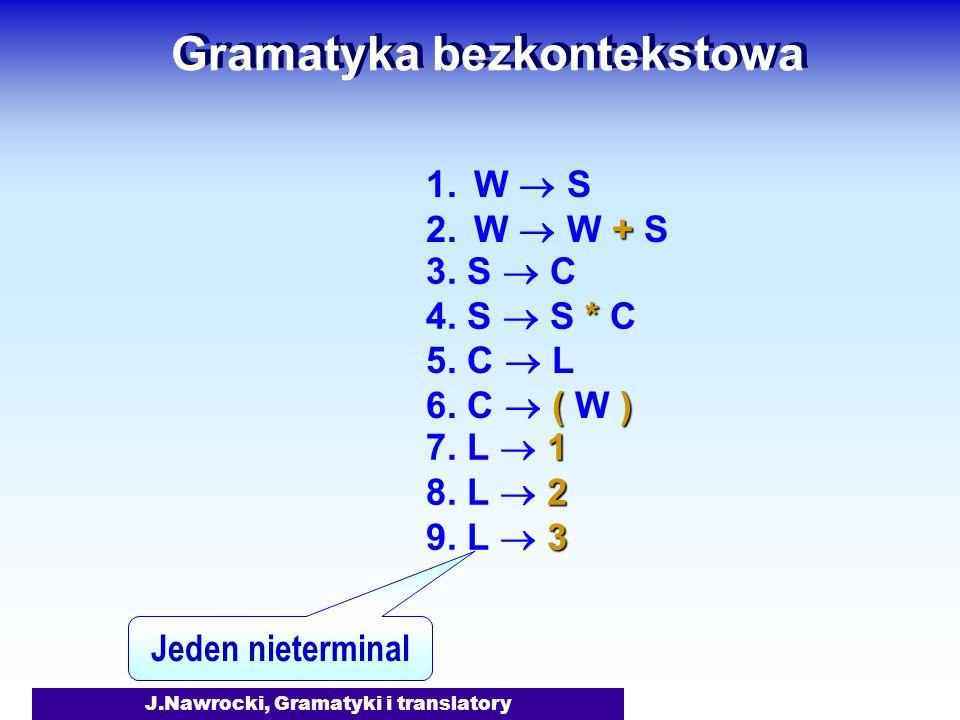 J.Nawrocki, Gramatyki i translatory Gramatyka bezkontekstowa 1.W  S + 2.W  W + S 3. S  C * 4. S  S * C 5. C  L () 6. C  ( W ) 1 7. L  1 2 8. L