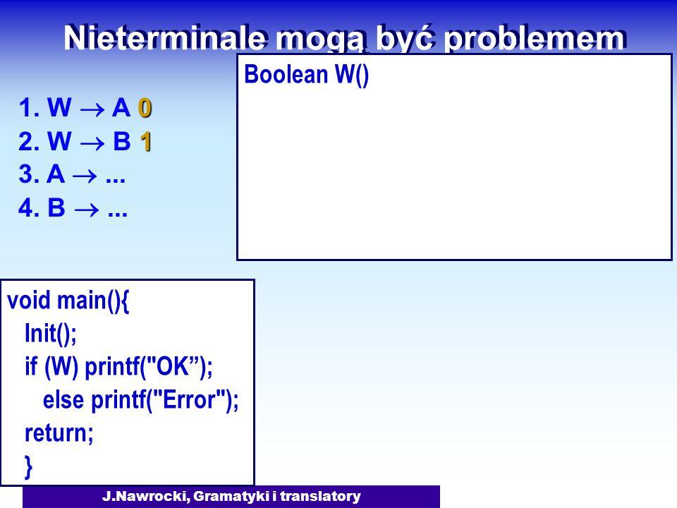 J.Nawrocki, Gramatyki i translatory Nieterminale mogą być problemem Boolean W() 0 1. W  A 0 1 2. W  B 1 3. A ... 4. B ... void main(){ Init(); if