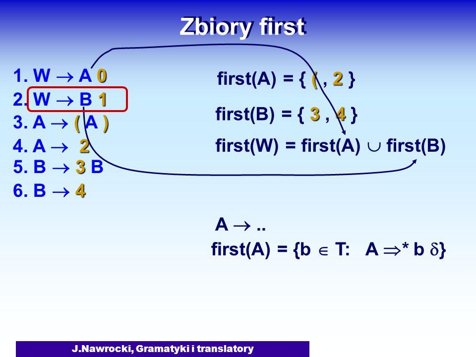 J.Nawrocki, Gramatyki i translatory Zbiory first A .. first(A) = {b  T: A  * b  } 0 1. W  A 0 1 2. W  B 1 () 3. A  ( A ) 3 5. B  3 B 2 4. A 
