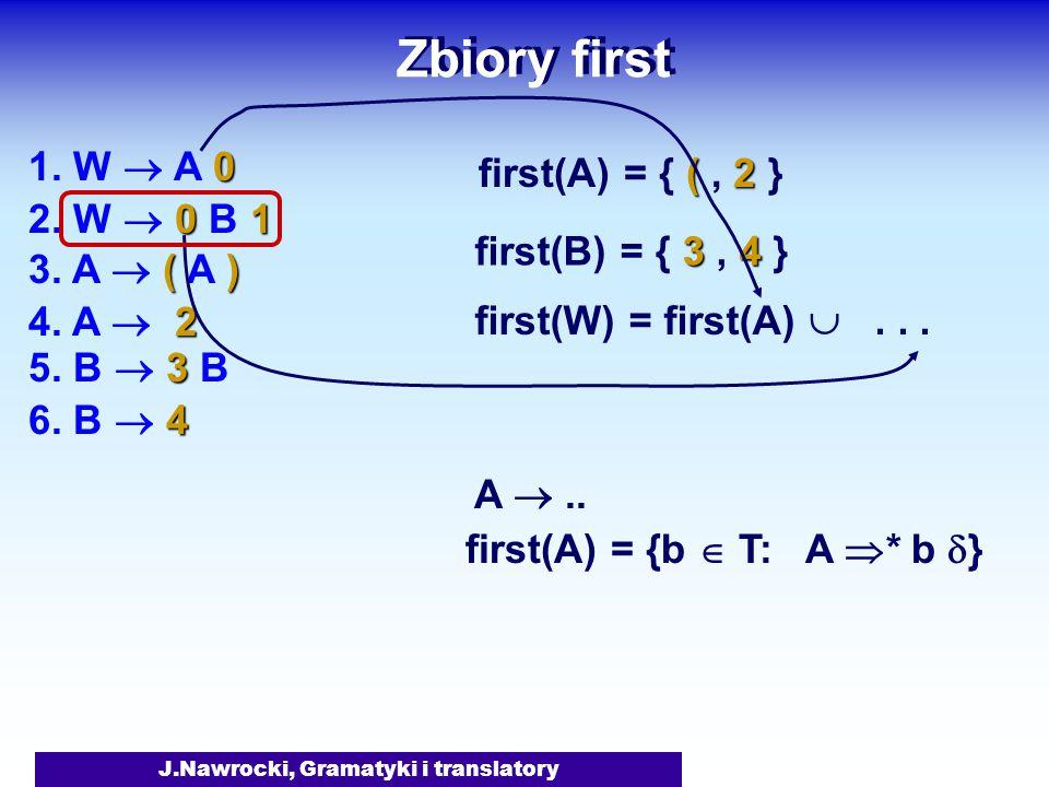 J.Nawrocki, Gramatyki i translatory Zbiory first A .. first(A) = {b  T: A  * b  } 0 1. W  A 0 01 2. W  0 B 1 () 3. A  ( A ) 3 5. B  3 B 2 4. A
