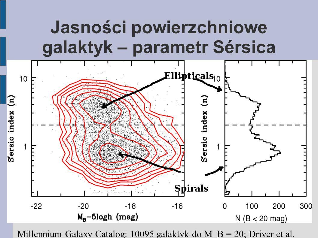 Jasności powierzchniowe galaktyk – parametr Sérsica Millennium Galaxy Catalog: 10095 galaktyk do M_B = 20; Driver et al.