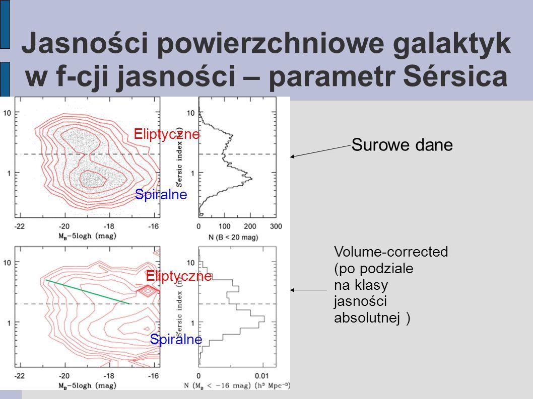 Jasności powierzchniowe galaktyk w f-cji jasności – parametr Sérsica Eliptyczne Spiralne Eliptyczne Spiralne Surowe dane Volume-corrected (po podziale na klasy jasności absolutnej )