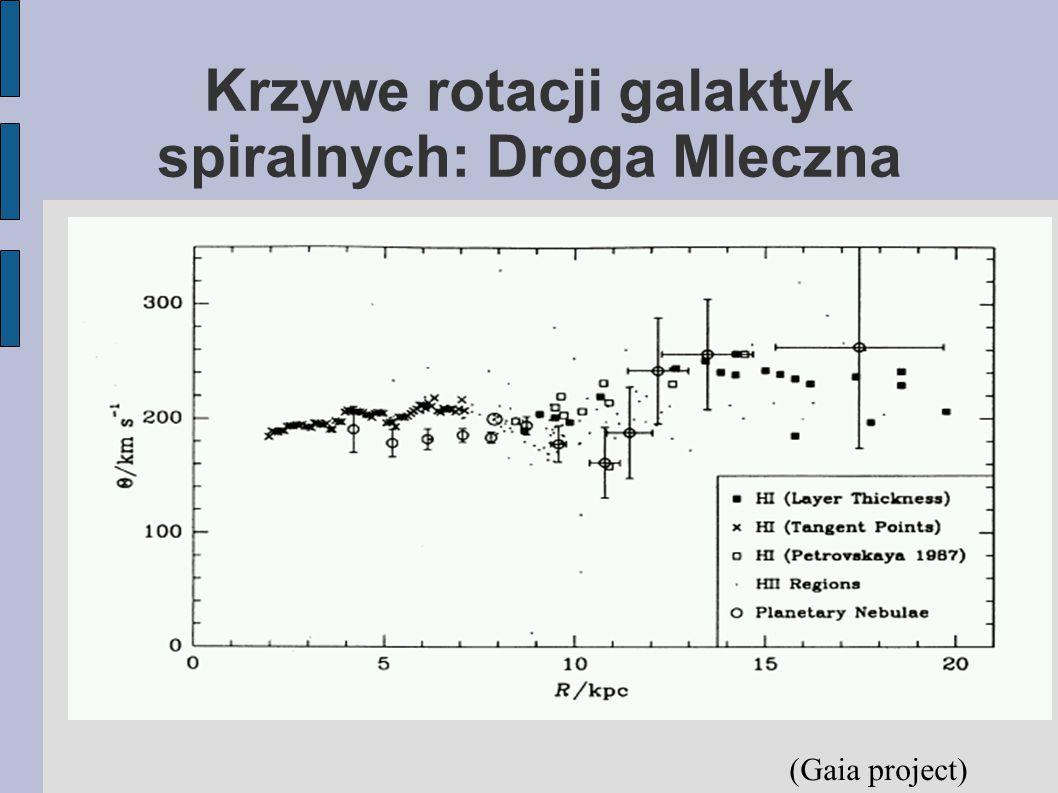 Krzywe rotacji galaktyk spiralnych: Droga Mleczna (Gaia project)