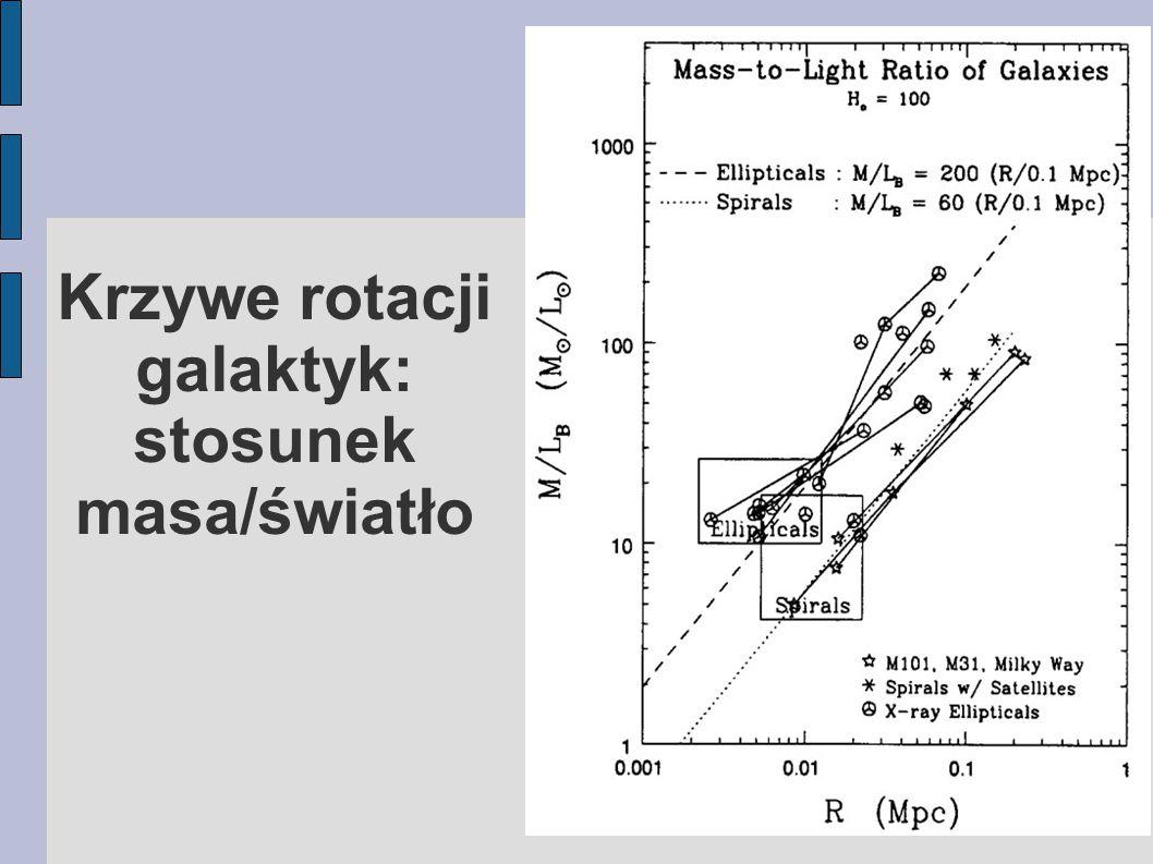 Krzywe rotacji galaktyk: stosunek masa/światło