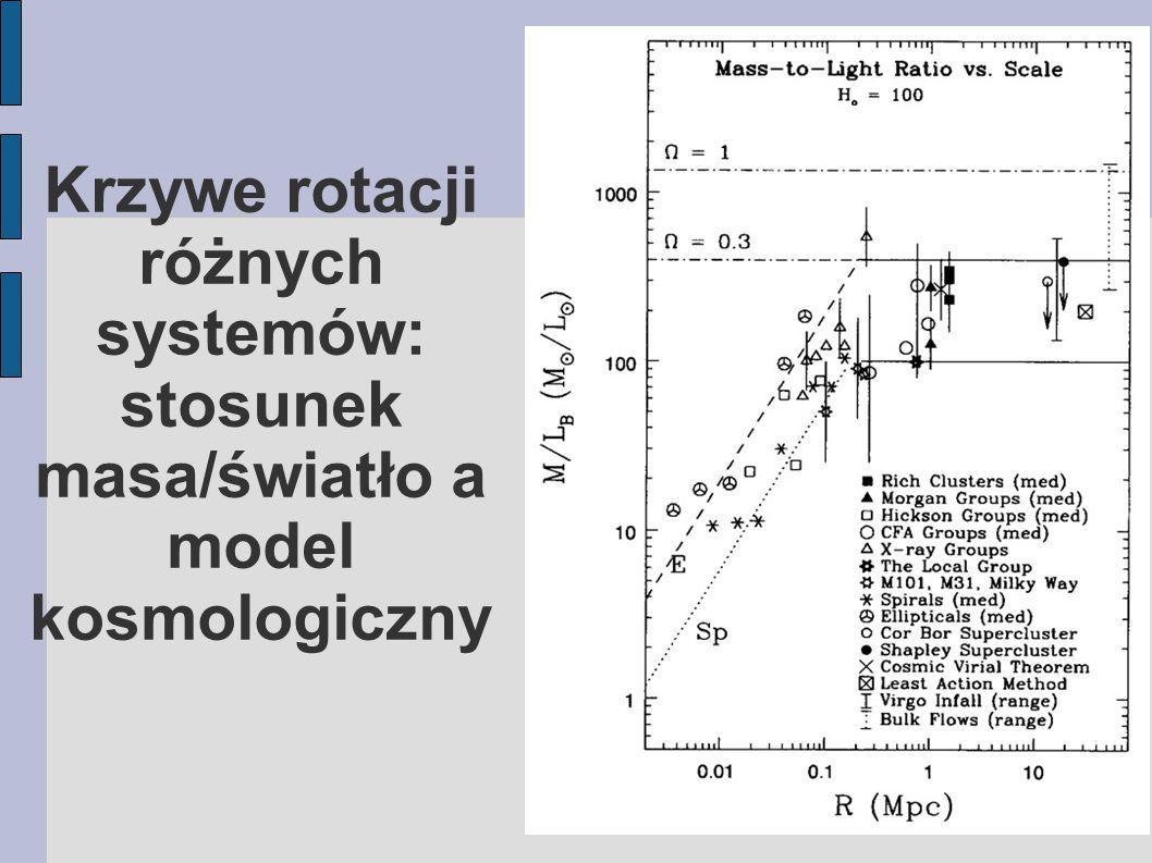 Krzywe rotacji różnych systemów: stosunek masa/światło a model kosmologiczny