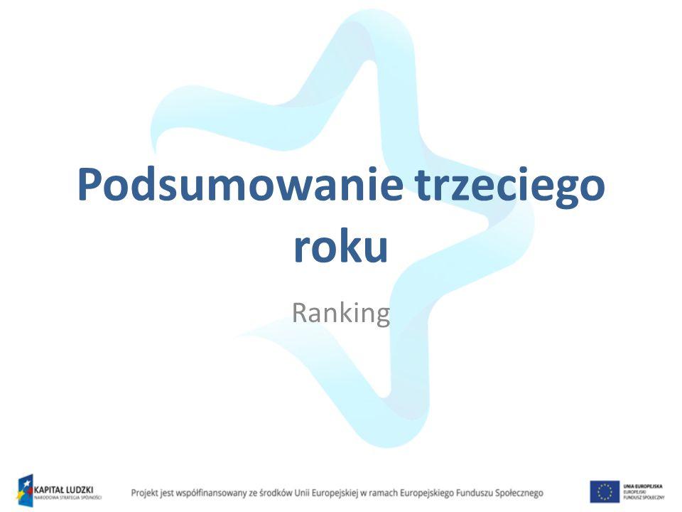 Podsumowanie trzeciego roku Ranking
