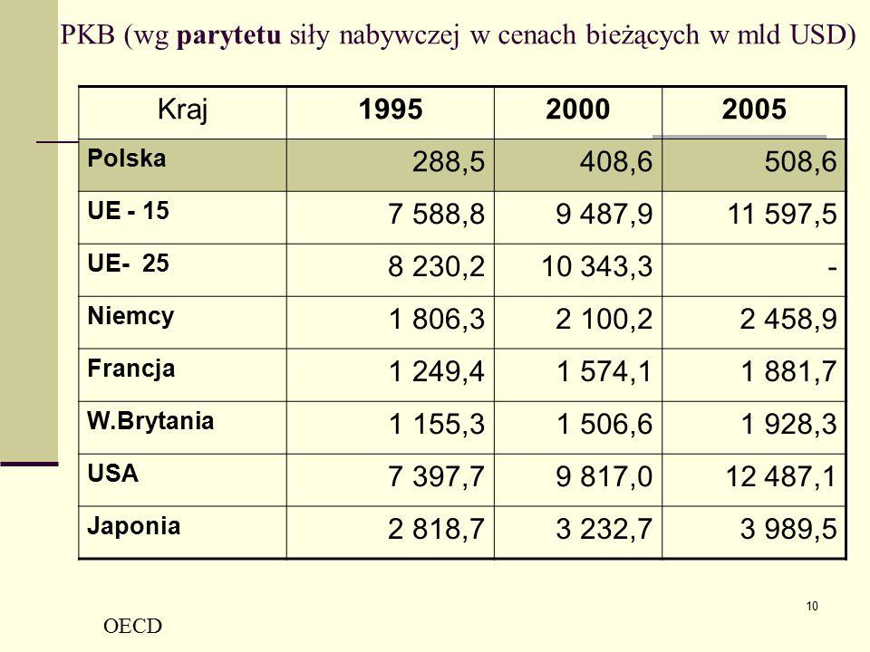 10 PKB (wg parytetu siły nabywczej w cenach bieżących w mld USD) Kraj199520002005 Polska 288,5408,6508,6 UE - 15 7 588,89 487,911 597,5 UE- 25 8 230,2