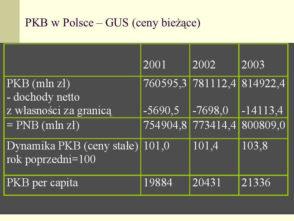 14 PKB w Polsce – GUS (ceny bieżące)
