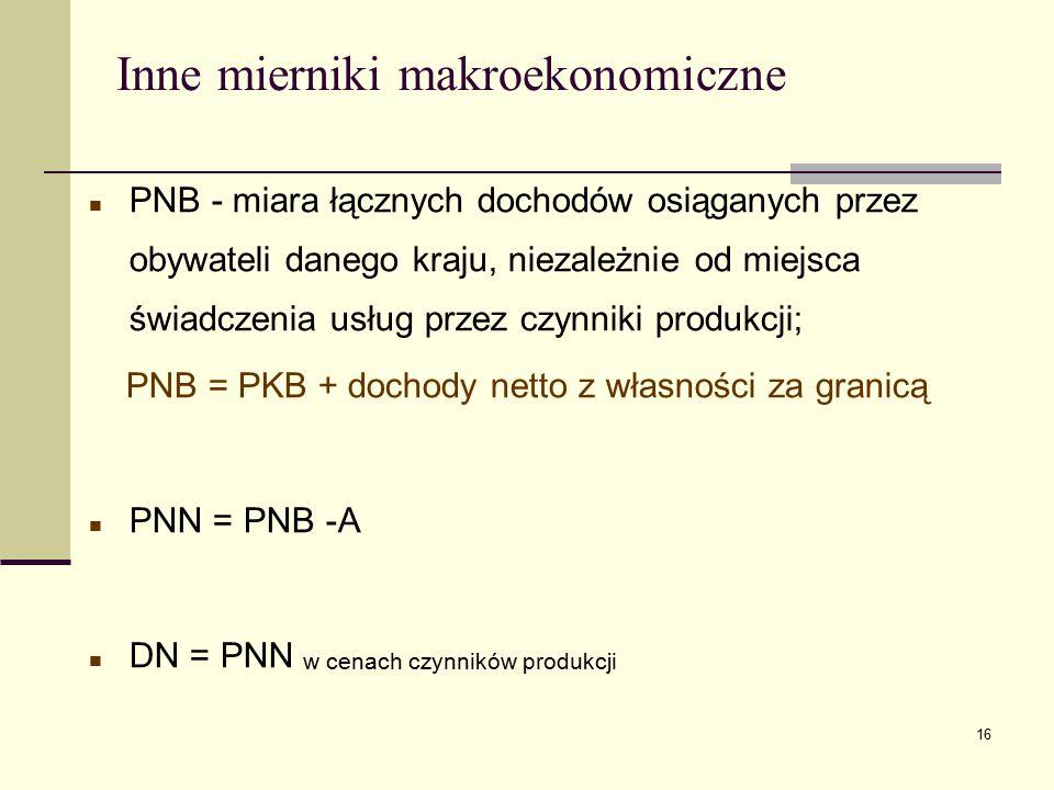 16 Inne mierniki makroekonomiczne PNB - miara łącznych dochodów osiąganych przez obywateli danego kraju, niezależnie od miejsca świadczenia usług prze