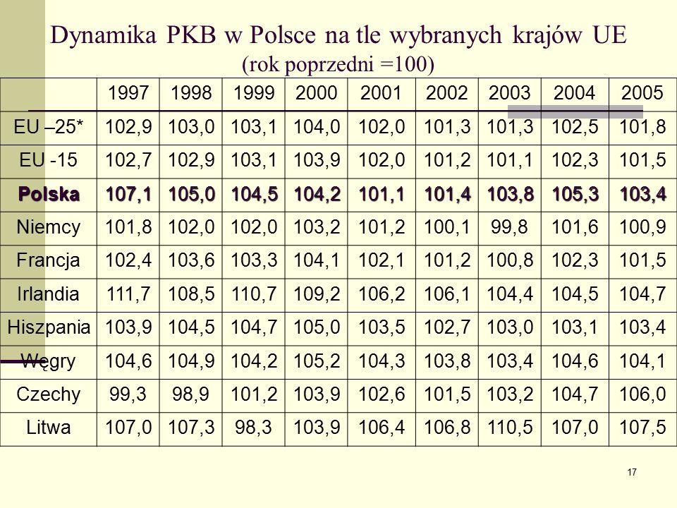 17 199719981999200020012002200320042005 EU –25*102,9103,0103,1104,0102,0101,3 102,5101,8 EU -15102,7102,9103,1103,9102,0101,2101,1102,3101,5 Polska107