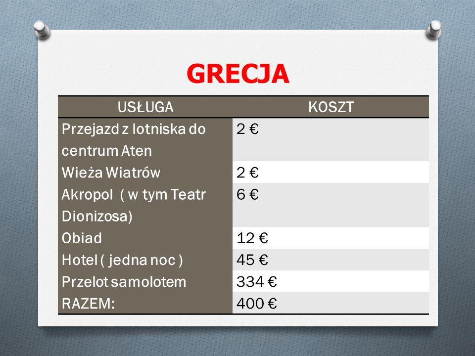 GRECJA USŁUGAKOSZT Przejazd z lotniska do centrum Aten 2 € Wieża Wiatrów2 € Akropol ( w tym Teatr Dionizosa) 6 € Obiad12 € Hotel ( jedna noc )45 € Przelot samolotem334 € RAZEM:400 €