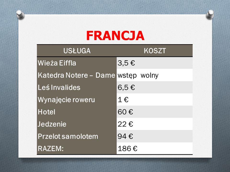 FRANCJA USŁUGAKOSZT Wieża Eiffla3,5 € Katedra Notere – Damewstęp wolny Leś Invalides6,5 € Wynajęcie roweru1 € Hotel60 € Jedzenie22 € Przelot samolotem94 € RAZEM:186 €