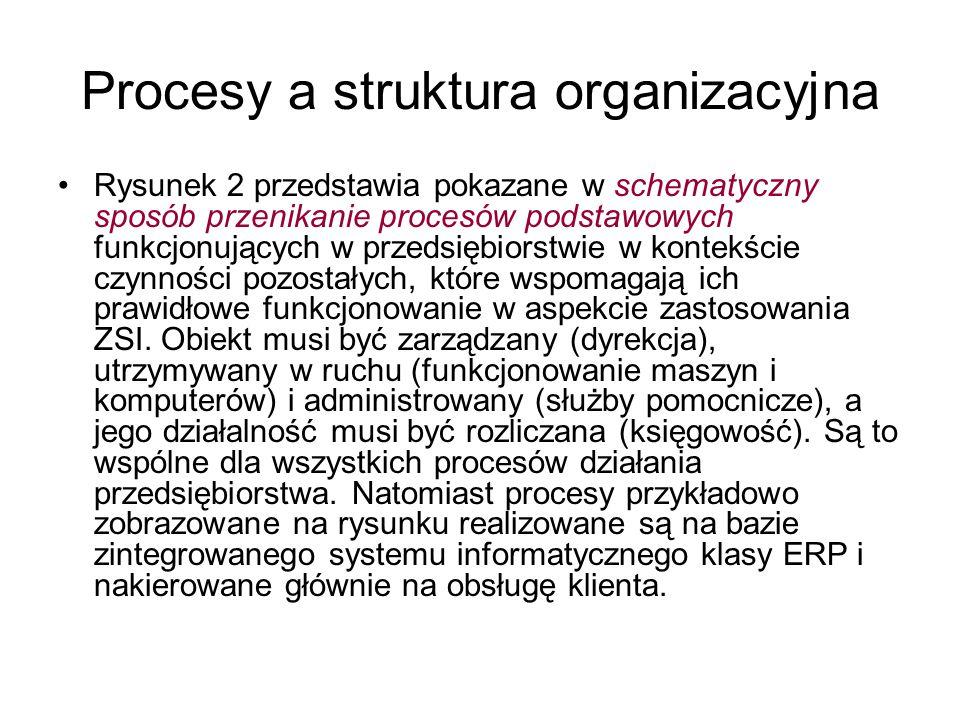 Procesy a struktura organizacyjna Rysunek 2 przedstawia pokazane w schematyczny sposób przenikanie procesów podstawowych funkcjonujących w przedsiębio