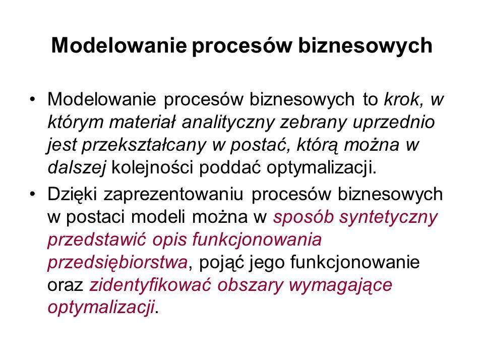 Modelowanie procesów biznesowych Modelowanie procesów biznesowych to krok, w którym materiał analityczny zebrany uprzednio jest przekształcany w posta