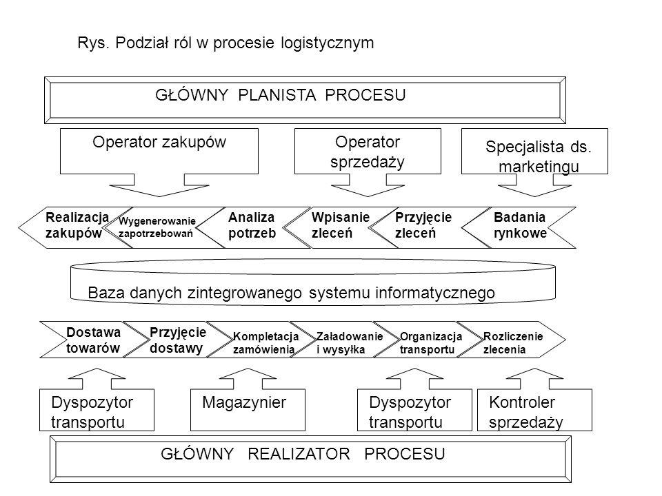 Rys. Podział ról w procesie logistycznym GŁÓWNY PLANISTA PROCESU Operator zakupówOperator sprzedaży Specjalista ds. marketingu Realizacja zakupów Anal