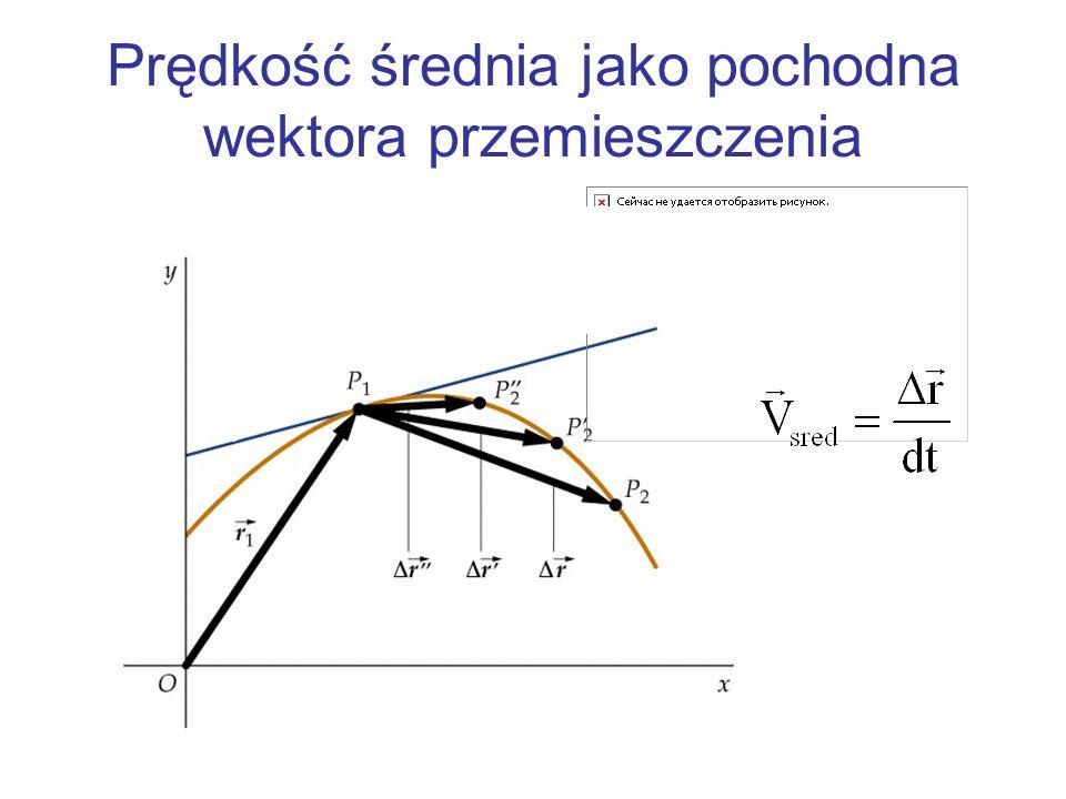 Prędkość średnia jako pochodna wektora przemieszczenia y