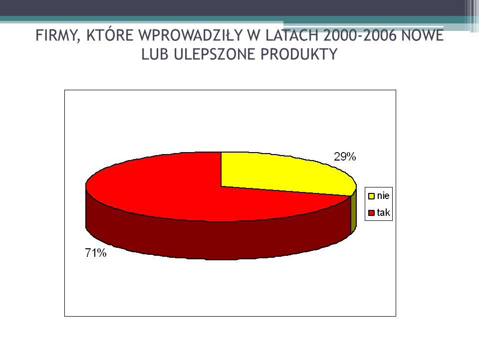 FIRMY, KTÓRE WPROWADZIŁY W LATACH 2000-2006 NOWE LUB ULEPSZONE PRODUKTY