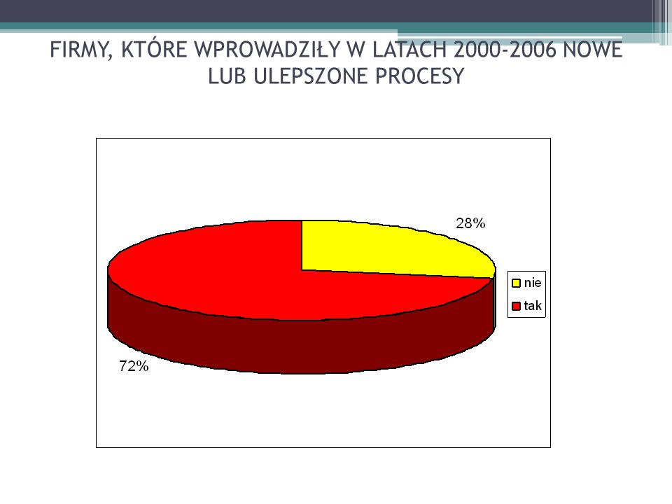 FIRMY, KTÓRE WPROWADZIŁY W LATACH 2000-2006 NOWE LUB ULEPSZONE PROCESY