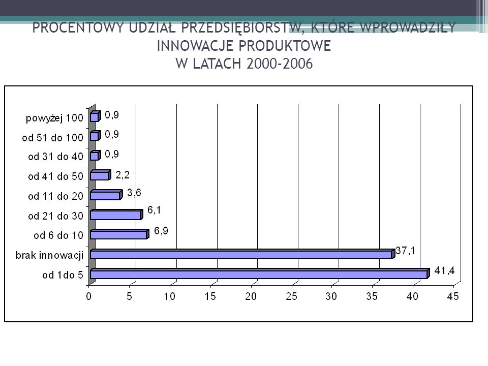 PROCENTOWY UDZIAŁ PRZEDSIĘBIORSTW, KTÓRE WPROWADZIŁY INNOWACJE PRODUKTOWE W LATACH 2000-2006
