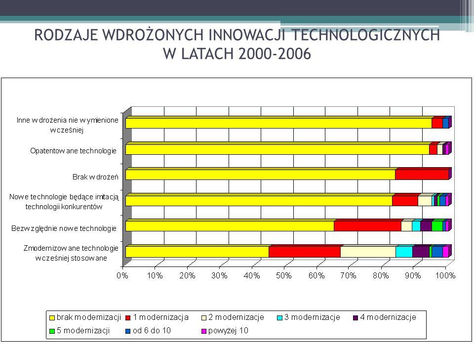 RODZAJE WDROŻONYCH INNOWACJI ORGANIZACYJNYCH W LATACH 2000-2006