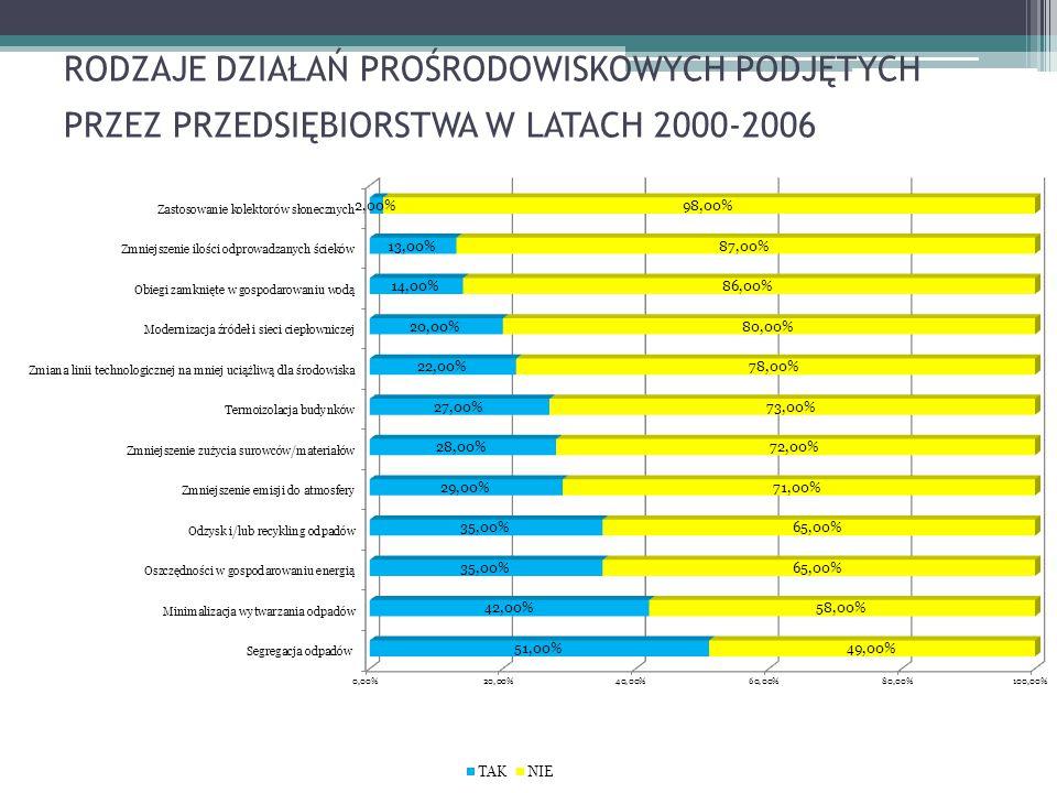 RODZAJE DZIAŁAŃ PROŚRODOWISKOWYCH PODJĘTYCH PRZEZ PRZEDSIĘBIORSTWA W LATACH 2000-2006